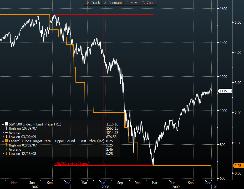 Macro Playbook Update: Don't Mind the Data - SPX 2007 09