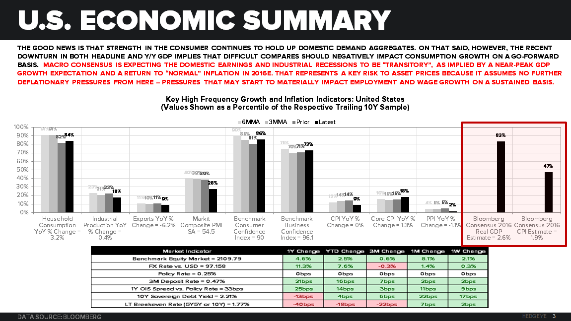 Macro Playbook Update: Don't Mind the Data - U.S. Economic Summary