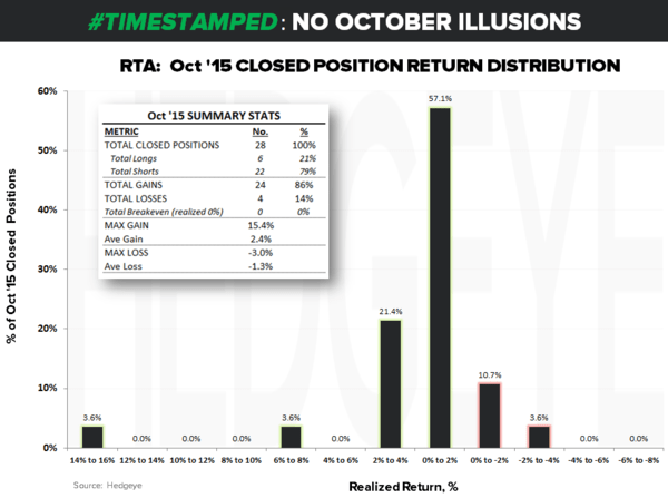 CHART OF THE DAY: Every Closed Signal @KeithMcCullough Issued in October | #RealTimeAlerts - RTA CoD