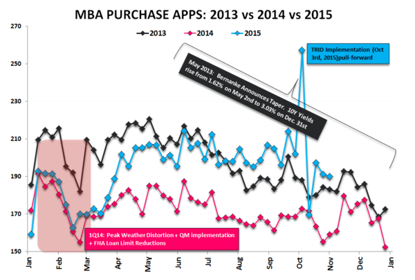 Purchase Apps | October = Underwhelming - Purchase 2013v14v15