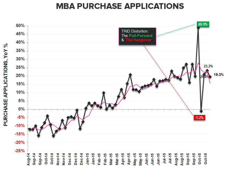 Purchase Apps | October = Underwhelming - Purchase YoY