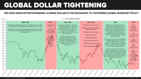 "Global Growth Has Not ""Bottomed"" - Global Dollar Tightening"