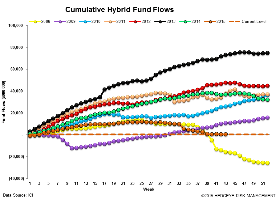 ICI Fund Flow Survey | Passive is Massive and Cash is Becoming King Again - ICI14