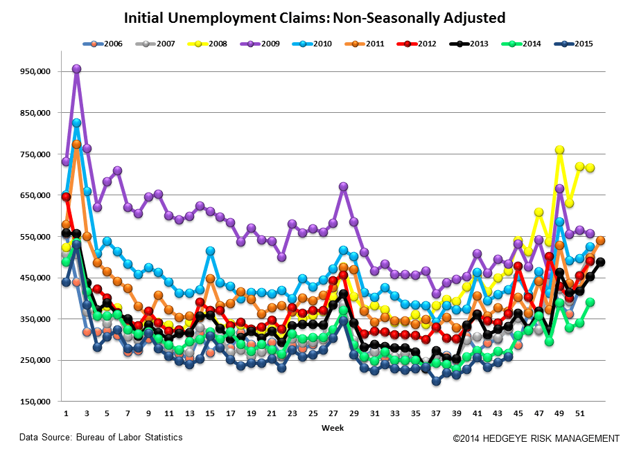 INITIAL JOBLESS CLAIMS | NEGATIVE ENERGY - Claims5