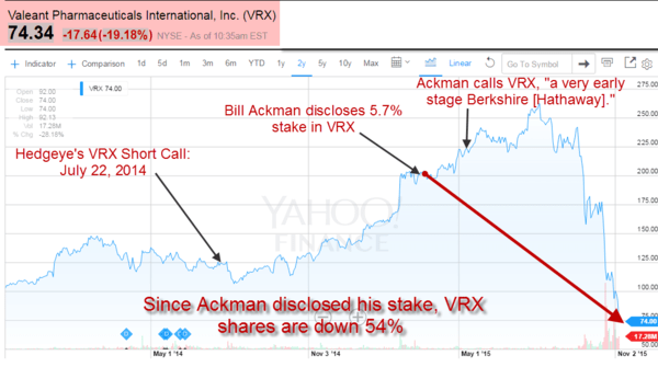 The #Valeant Implosion Continues (We Warned You) | $VRX - 11 5 2015 valeant chart