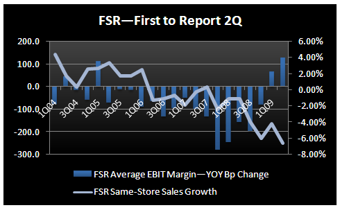 Restaurants - Earnings Fatigue - Q2 thus far SSS vs EBIT Margins