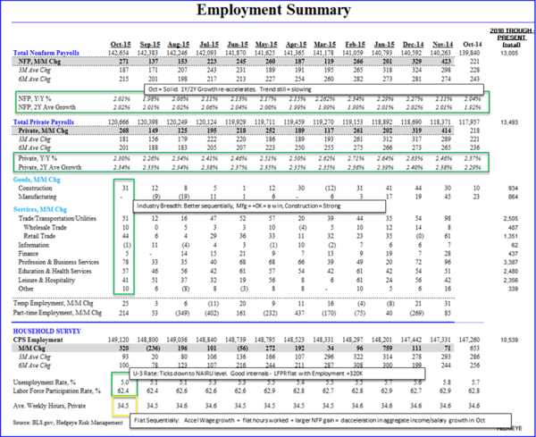 We Were Wrong On Jobs - Employment Summary