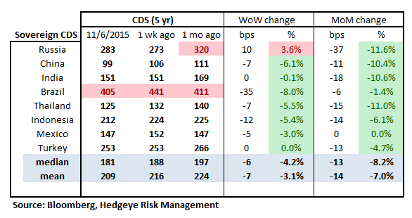 MONDAY MORNING RISK MONITOR | RISING RATES - RM16