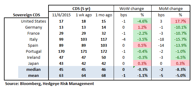 MONDAY MORNING RISK MONITOR | RISING RATES - RM18