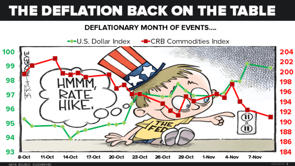 CHART OF THE DAY: #Deflation Resumes Its Crash - 11.09.15 EL chart