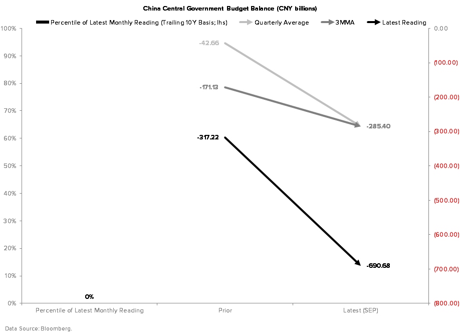 What's Driving Our Bearish Forecasts for Domestic and Global Growth? - China Central Govt Budget Balance