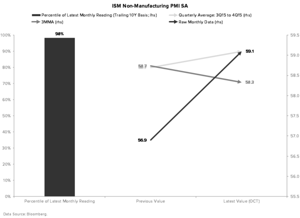 What's Driving Our Bearish Forecasts for Domestic and Global Growth? - ISM NON MANUFACTURING PMI