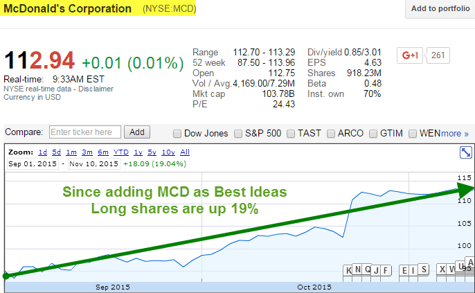 Here's Why McDonald's Still Has 30% Upside | $MCD - mcd chart long