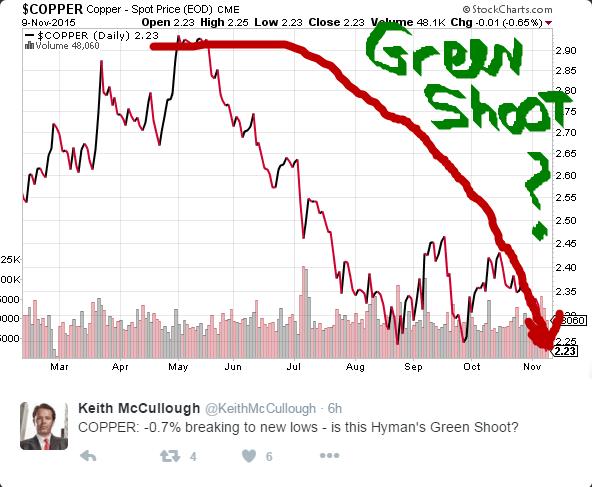 Green Shoots? 3 Economic Indicators Flashing Red - copper greenshoot
