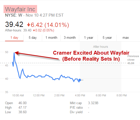 Wayfair Steamrolls Cramer | $W - Wayfair chart