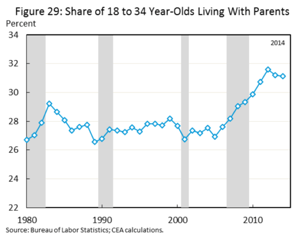 CHART OF THE DAY: Share of Millennials Living At Home With Mom and Dad - zz COD