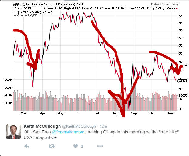 BREAKING RISK: Fed Prez John Williams Sees 'Very Strong Case' For Rate Hike - oil crash