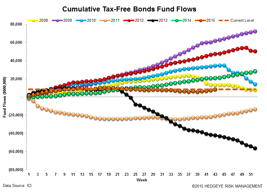 [UNLOCKED] Fund Flows | Passive is Massive and Cash is Becoming King Again - ICI16