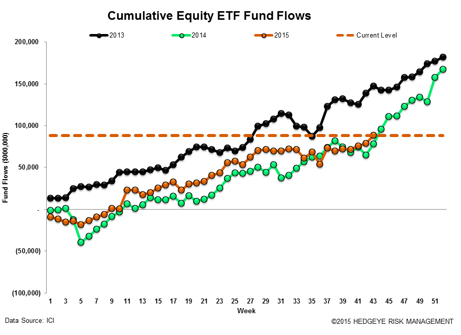 [UNLOCKED] Fund Flows | Passive is Massive and Cash is Becoming King Again - ICI17