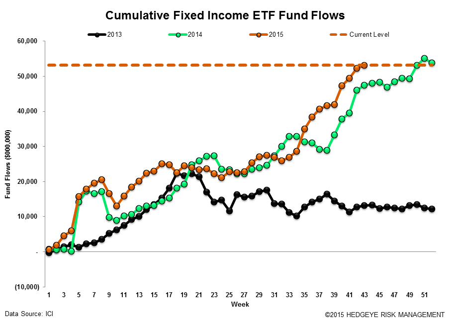 [UNLOCKED] Fund Flows | Passive is Massive and Cash is Becoming King Again - ICI18