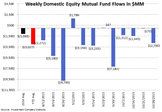 [UNLOCKED] Fund Flows | Passive is Massive and Cash is Becoming King Again - ICI2