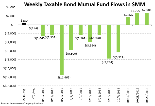 [UNLOCKED] Fund Flows | Passive is Massive and Cash is Becoming King Again - ICI4