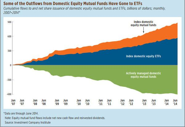 [UNLOCKED] Fund Flows | Passive is Massive and Cash is Becoming King Again - top chart