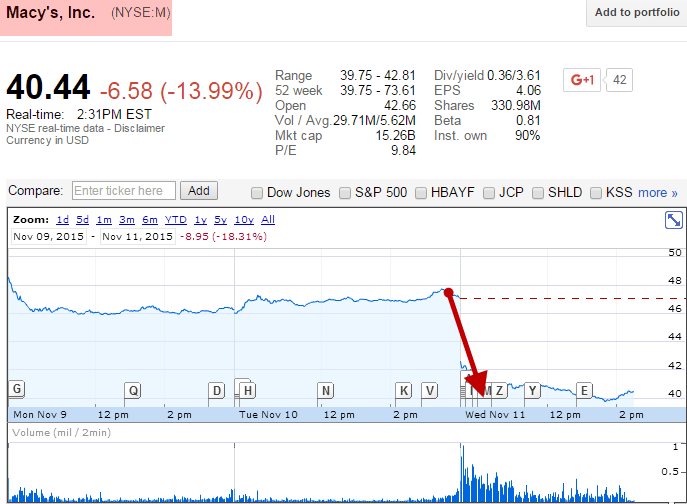 Shhh! Macy's CEO Just Hinted At Recession - macy s crashing