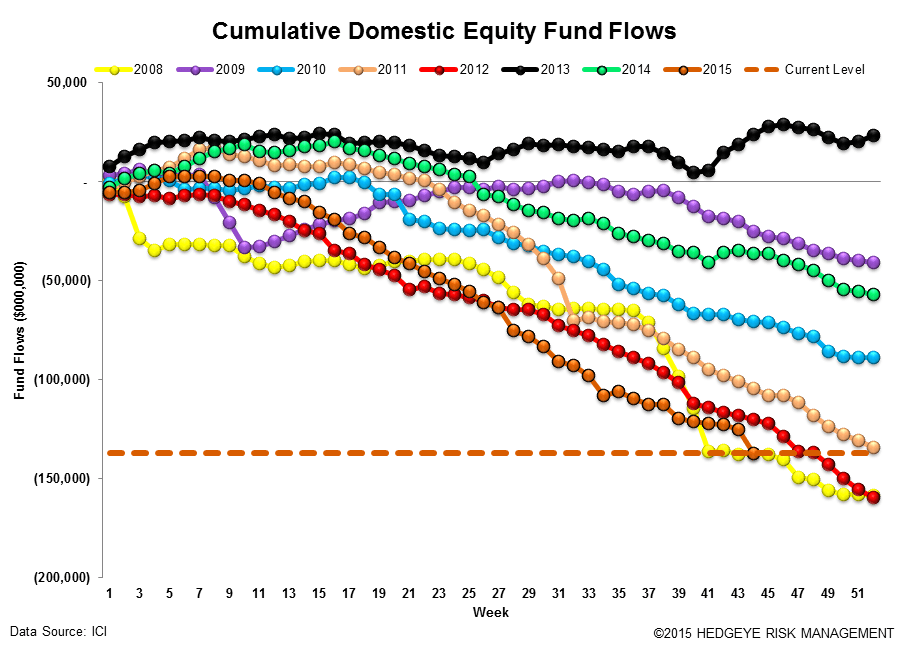 ICI Fund Flow Survey | Active Meltdown...-$12 Billion Drawdown - ICI12