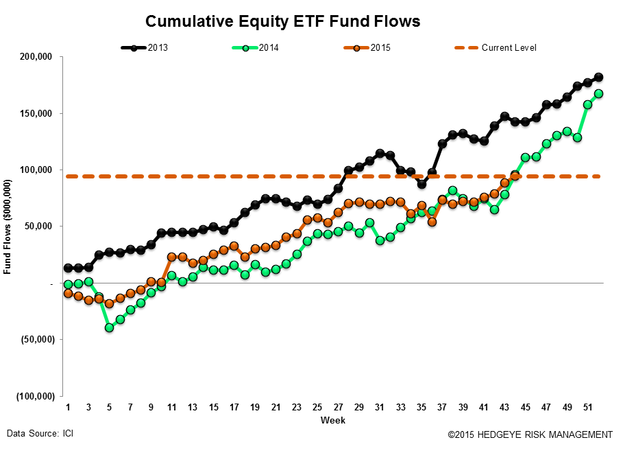 ICI Fund Flow Survey | Active Meltdown...-$12 Billion Drawdown - ICI17