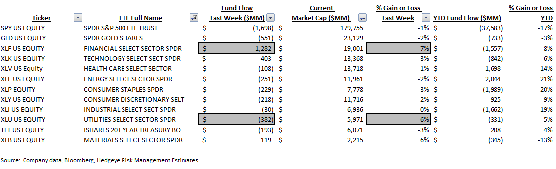 ICI Fund Flow Survey | Active Meltdown...-$12 Billion Drawdown - ICI9