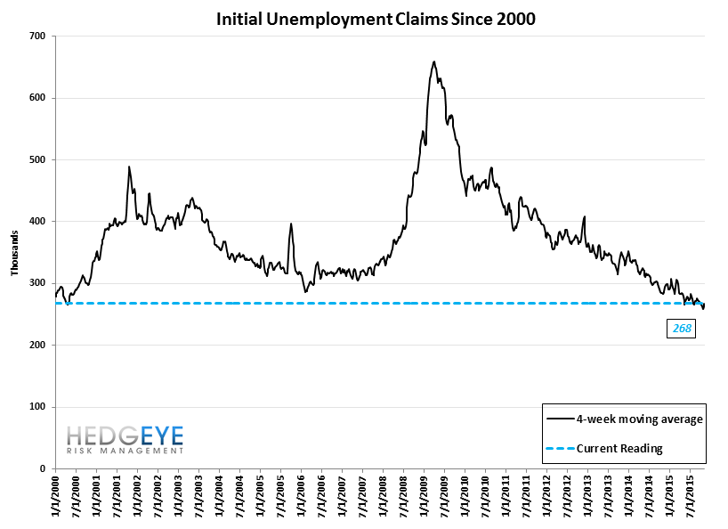INITIAL JOBLESS CLAIMS | ENERGY WEAKNESS GROWS - Claims10