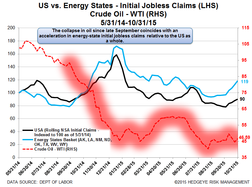 INITIAL JOBLESS CLAIMS | ENERGY WEAKNESS GROWS - Claims18