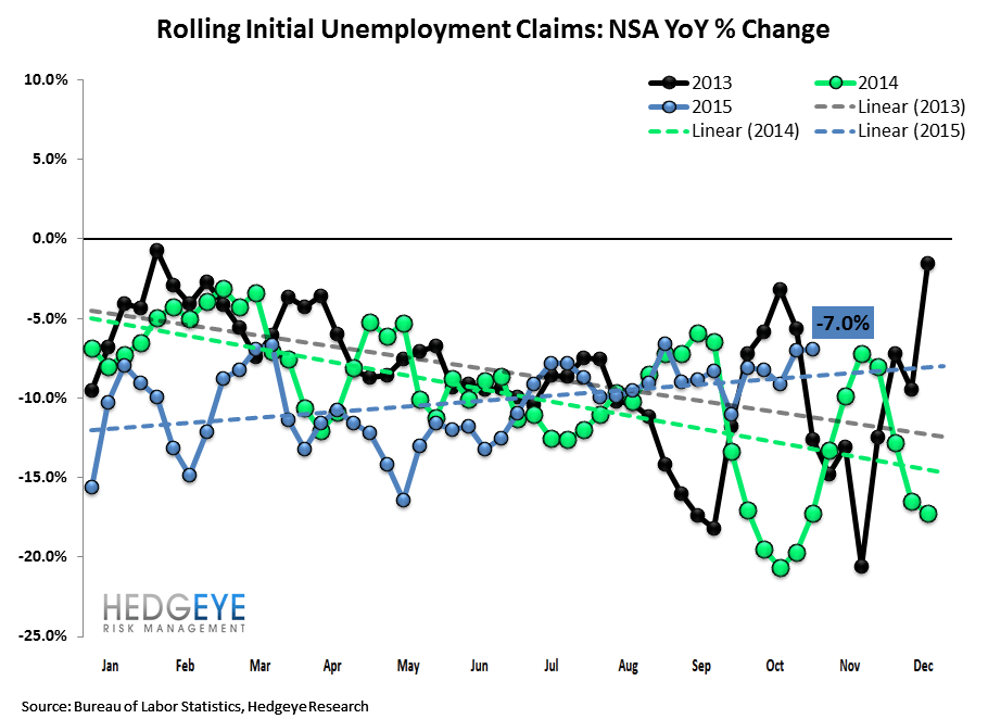 INITIAL JOBLESS CLAIMS | ENERGY WEAKNESS GROWS - Claims2