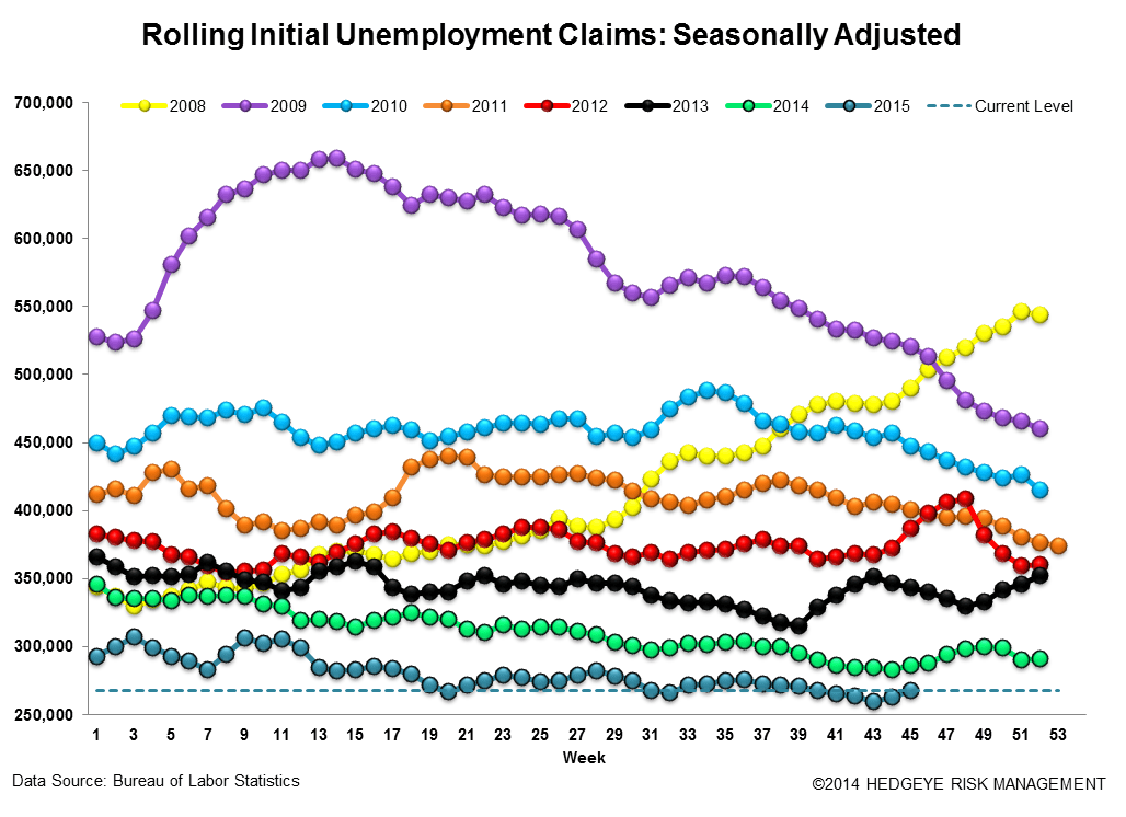 INITIAL JOBLESS CLAIMS | ENERGY WEAKNESS GROWS - Claims3