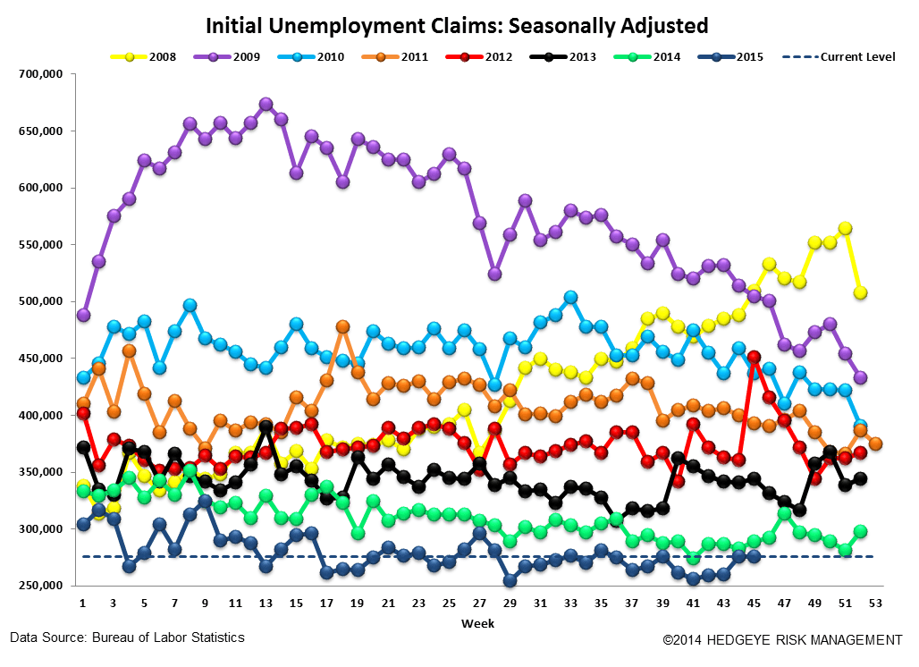 INITIAL JOBLESS CLAIMS | ENERGY WEAKNESS GROWS - Claims4