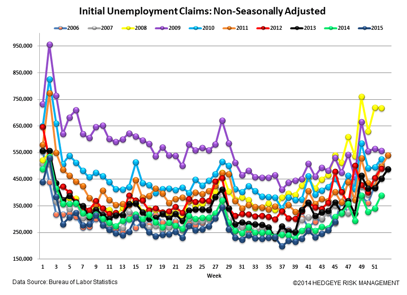 INITIAL JOBLESS CLAIMS | ENERGY WEAKNESS GROWS - Claims5