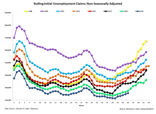 INITIAL JOBLESS CLAIMS | ENERGY WEAKNESS GROWS - Claims6
