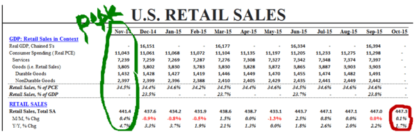 Investing Ideas Newsletter - 11.13.15 retail sales