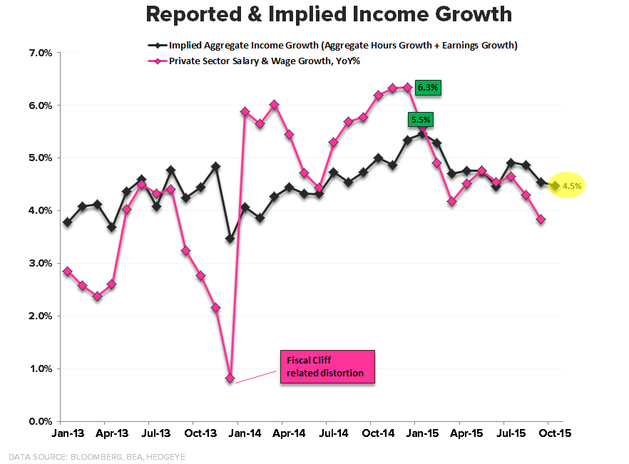 CHART OF THE DAY: Strong Income Growth? Think Again - EL CoD1 Income Growth