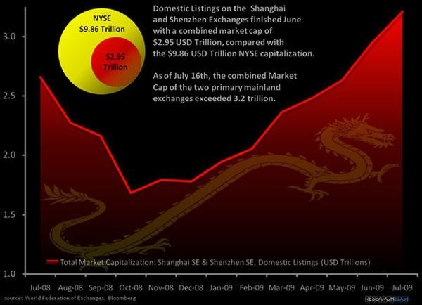 Chart of The Week: Chinese Rising - chartchina