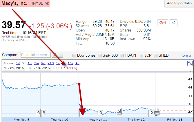 Dear Fed, If You're Truly 'Data Dependent', This Should Give You Serious Pause - Macys down