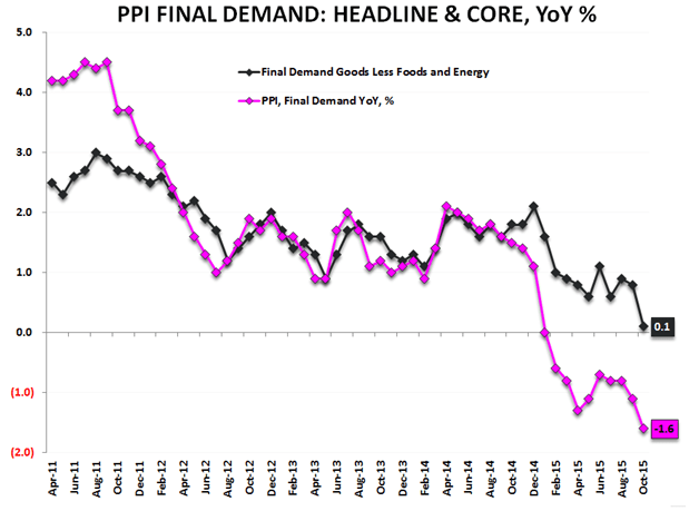 Dear Fed, If You're Truly 'Data Dependent', This Should Give You Serious Pause - PPI