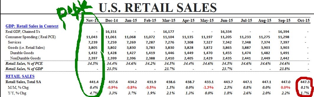 Dear Fed, If You're Truly 'Data Dependent', This Should Give You Serious Pause - retail sales  keith
