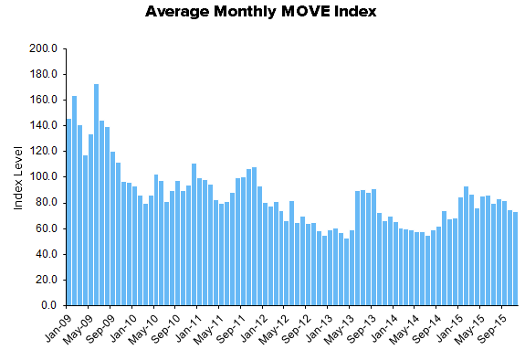 HEDGEYE Exchange Tracker | Grinding to Positive Year-over-Year Growth - XMon14