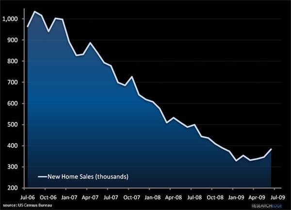 Yes, In Q2 US Housing Bottomed...  - housingch
