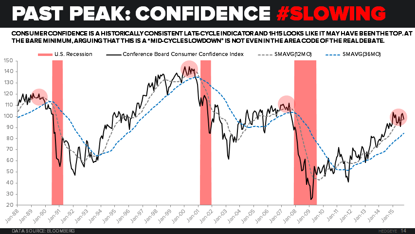 CHART OF THE DAY: Has U.S. Consumer Confidence Peaked? - 11.16.15 EL chart
