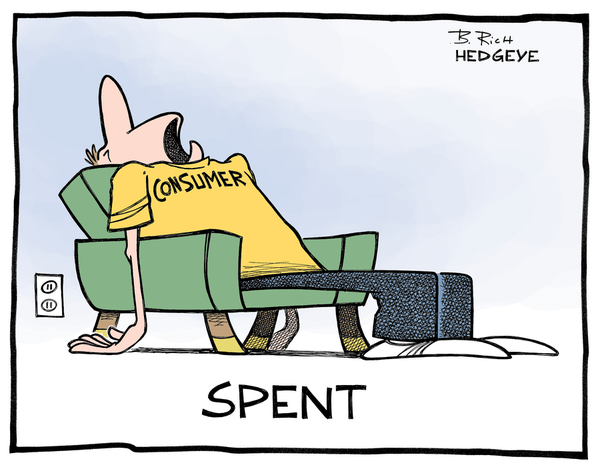 Evidence of #ConsumerSlowing Grows... Will the Fed Ignore and Hike Anyway? - consumer spent