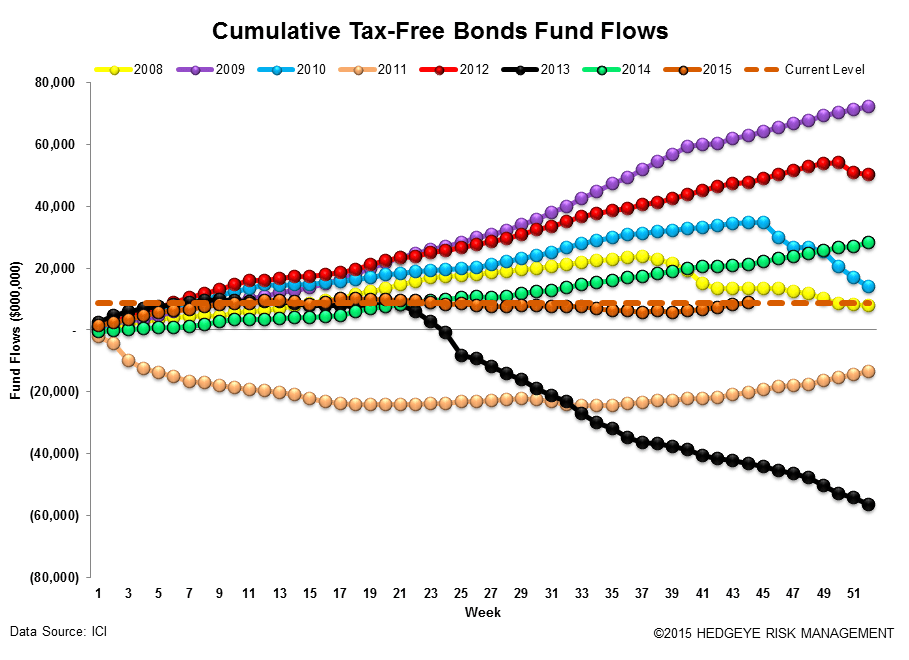 [UNLOCKED] Fund Flow Survey | Active Meltdown...-$12 Billion Drawdown - ICI16