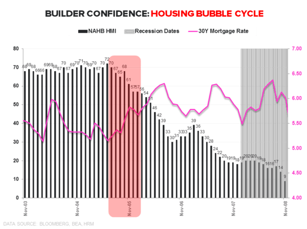 Builder Confidence | Headfake or Harbinger? - HMI Housing Bubble Cycle